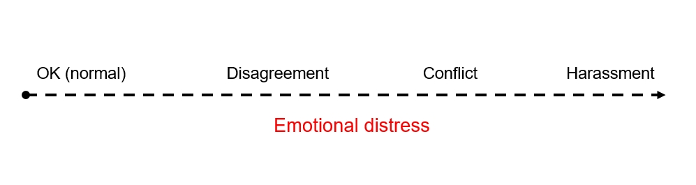 Conflict continuum of emotional distress